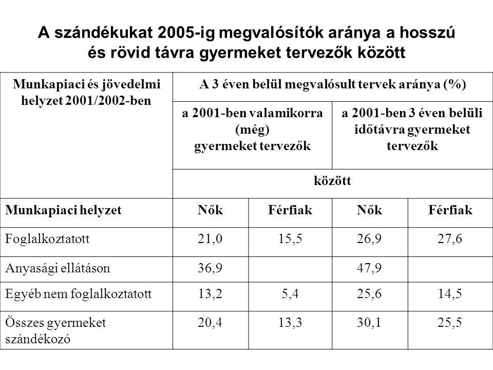 A szándékukat 2005-ig megvalósítók aránya a hosszú és rövid távra gyermeket tervezők között