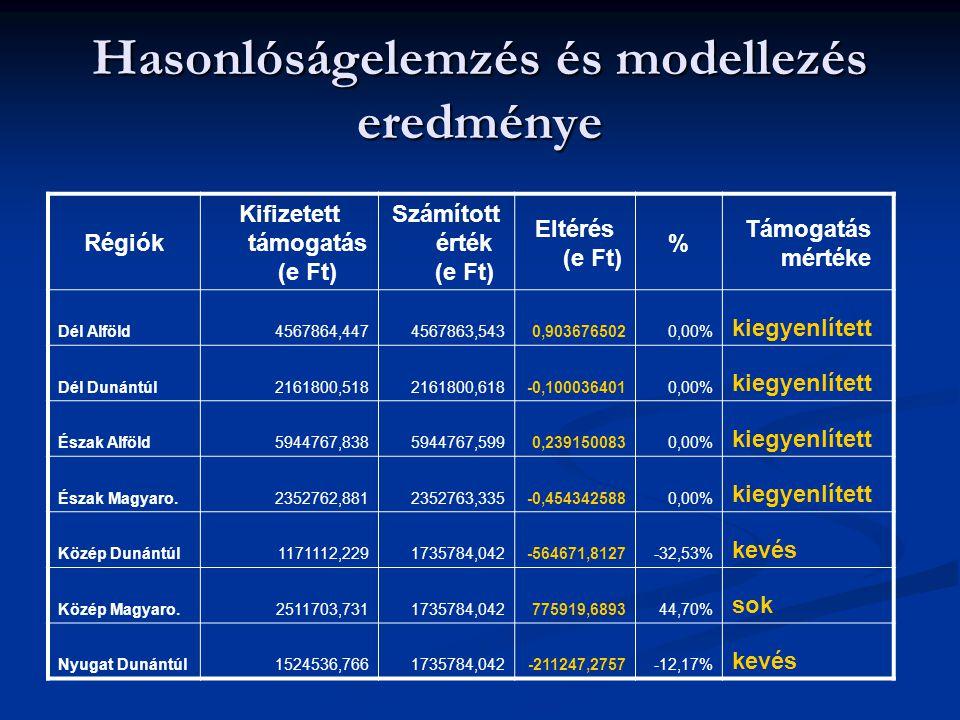 Hasonlóságelemzés és modellezés eredménye