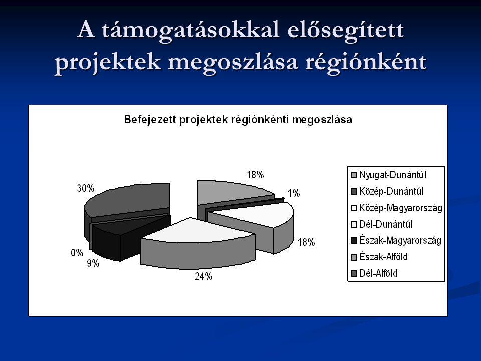 A támogatásokkal elősegített projektek megoszlása régiónként