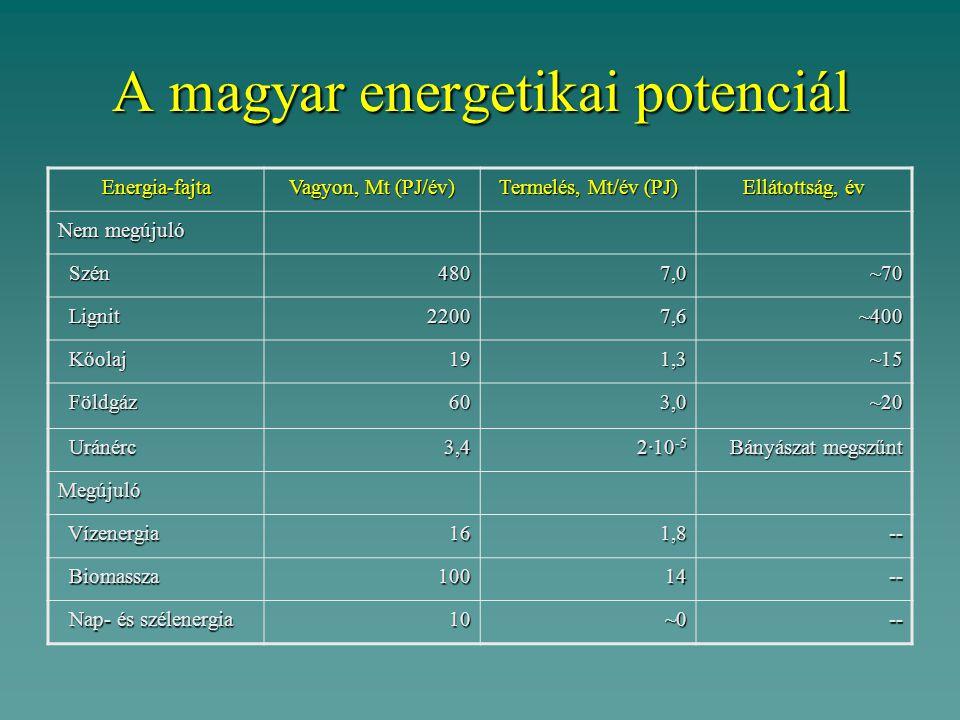 A magyar energetikai potenciál
