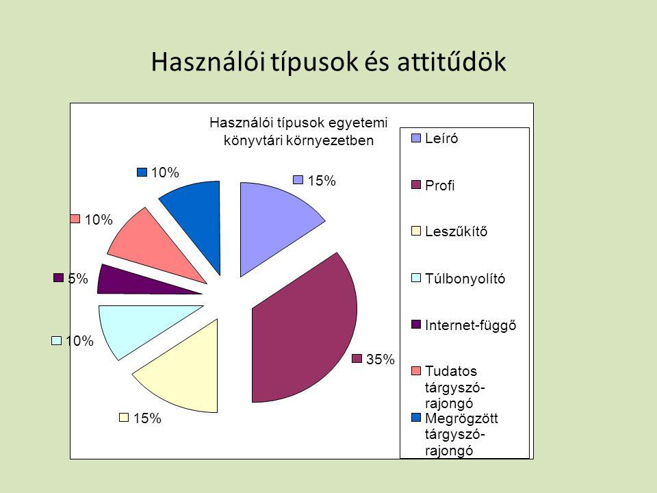Használói típusok és attitűdök