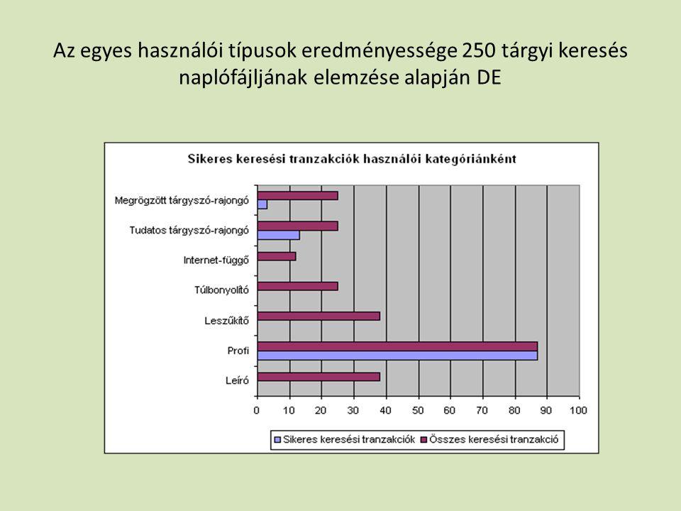 Az egyes használói típusok eredményessége 250 tárgyi keresés naplófájljának elemzése alapján DE