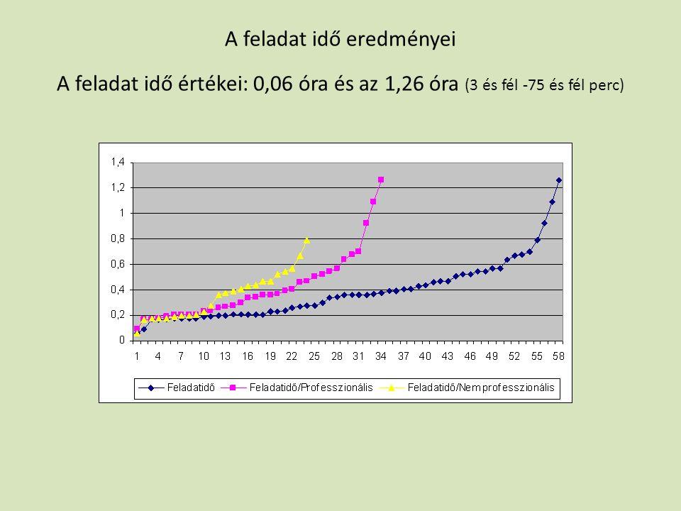 A feladat idő eredményei A feladat idő értékei: 0,06 óra és az 1,26 óra (3 és fél -75 és fél perc)