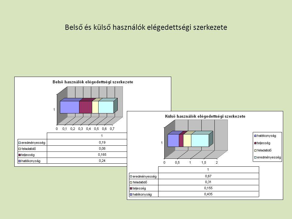 Belső és külső használók elégedettségi szerkezete