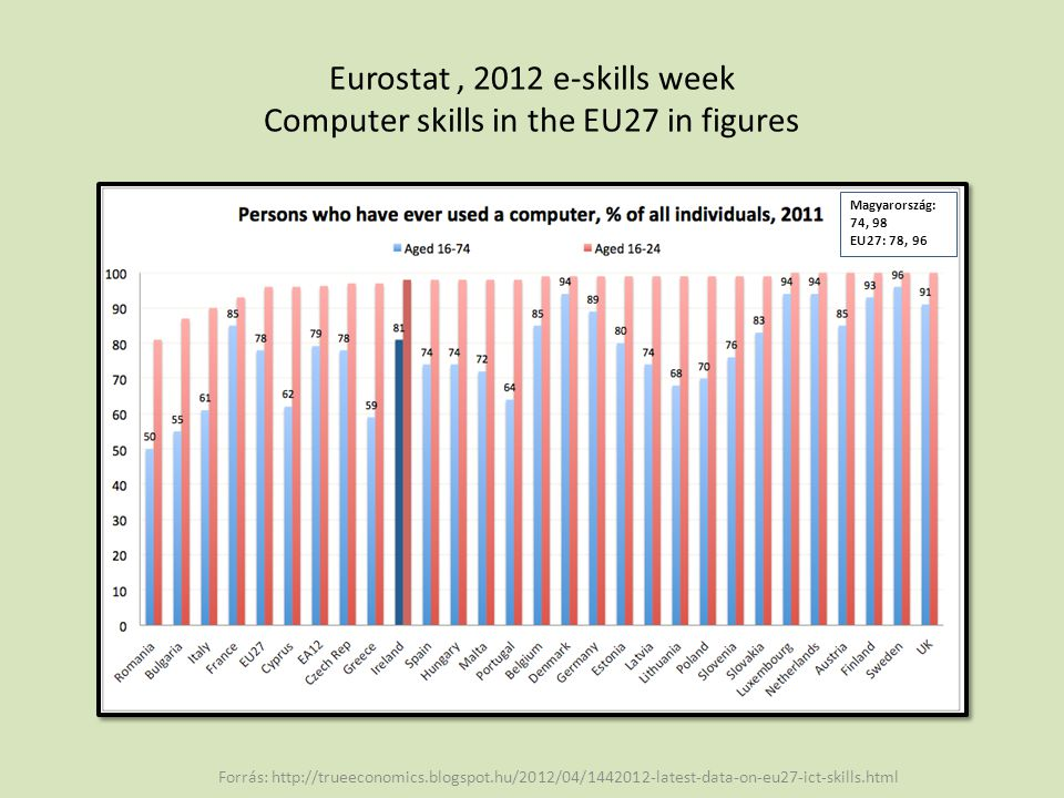 Eurostat , 2012 e-skills week Computer skills in the EU27 in figures