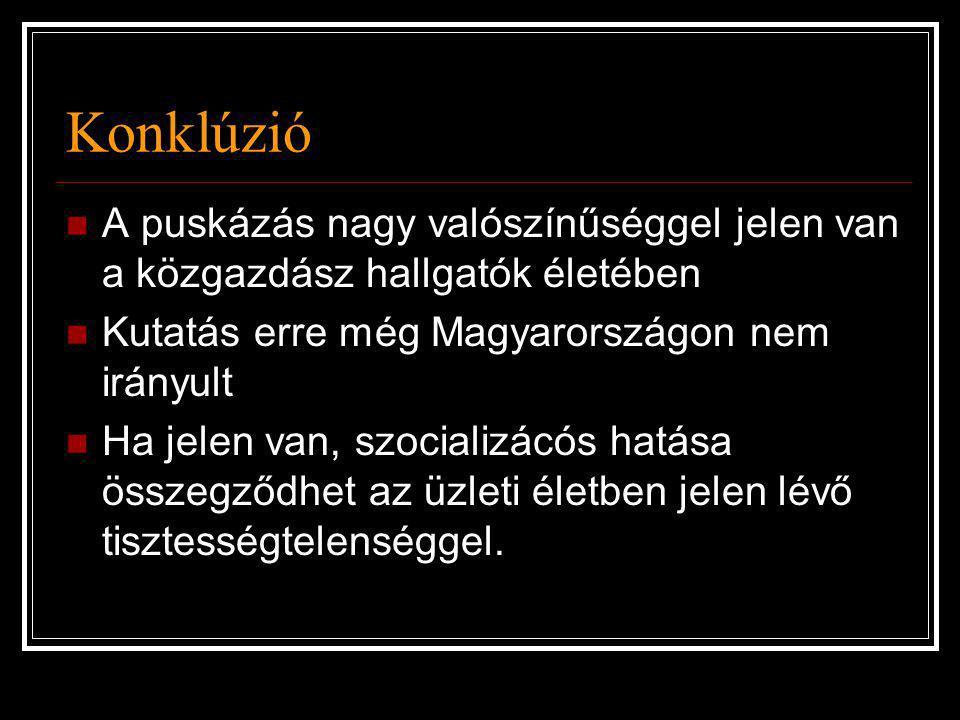 Konklúzió A puskázás nagy valószínűséggel jelen van a közgazdász hallgatók életében. Kutatás erre még Magyarországon nem irányult.
