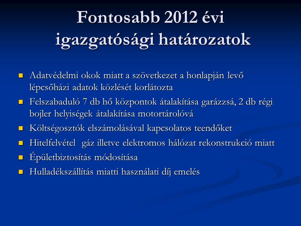 Fontosabb 2012 évi igazgatósági határozatok