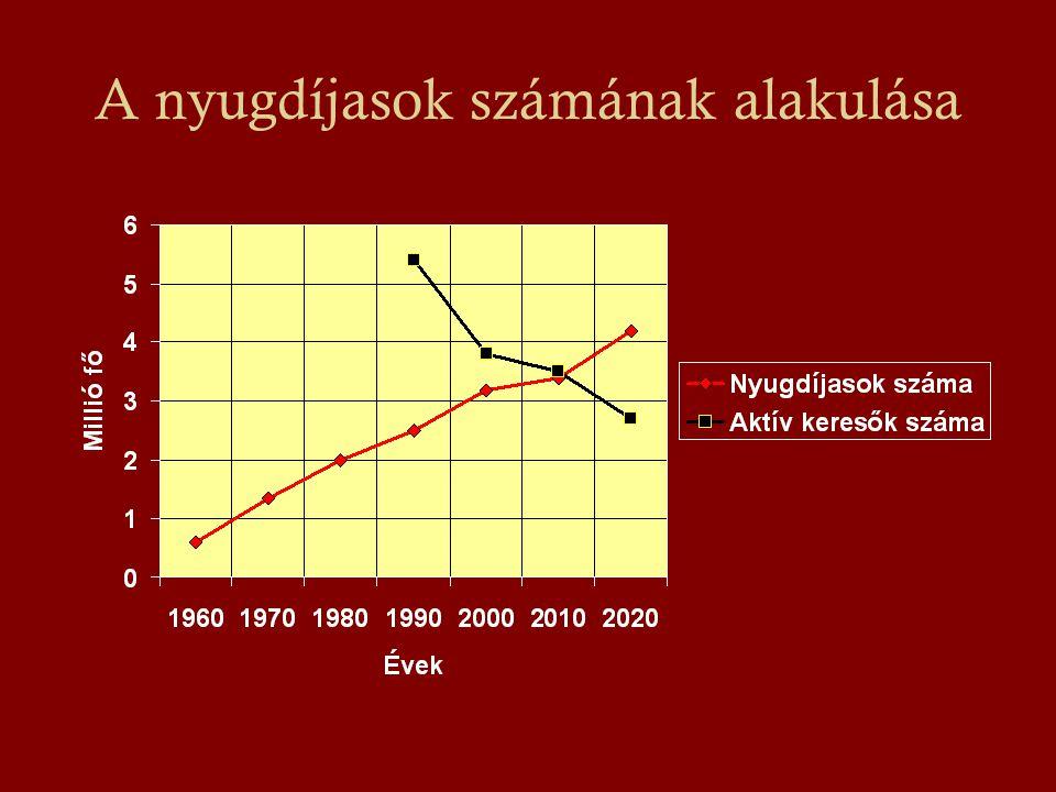 A nyugdíjasok számának alakulása
