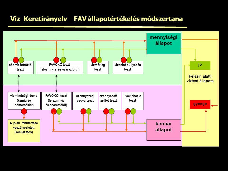 Víz Keretirányelv FAV állapotértékelés módszertana
