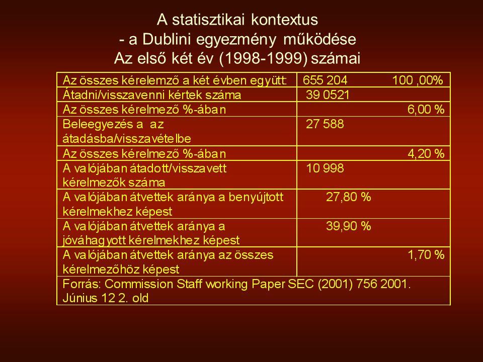 A statisztikai kontextus - a Dublini egyezmény működése Az első két év (1998-1999) számai