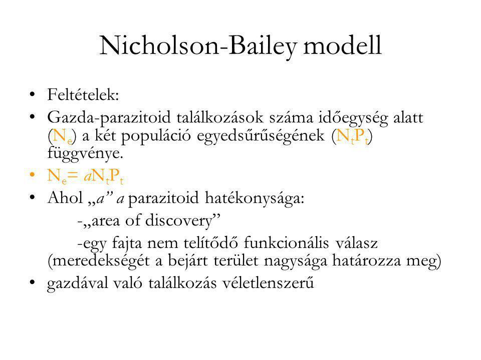 Nicholson-Bailey modell