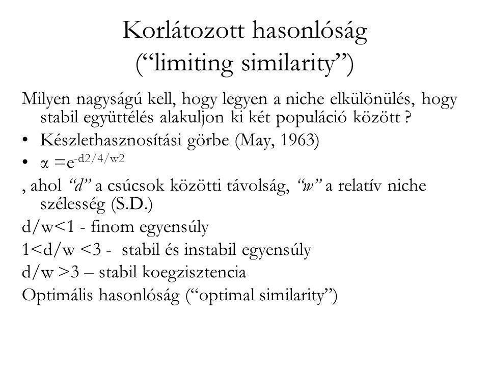 Korlátozott hasonlóság ( limiting similarity )