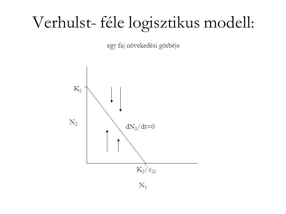 Verhulst- féle logisztikus modell: egy faj növekedési görbéje