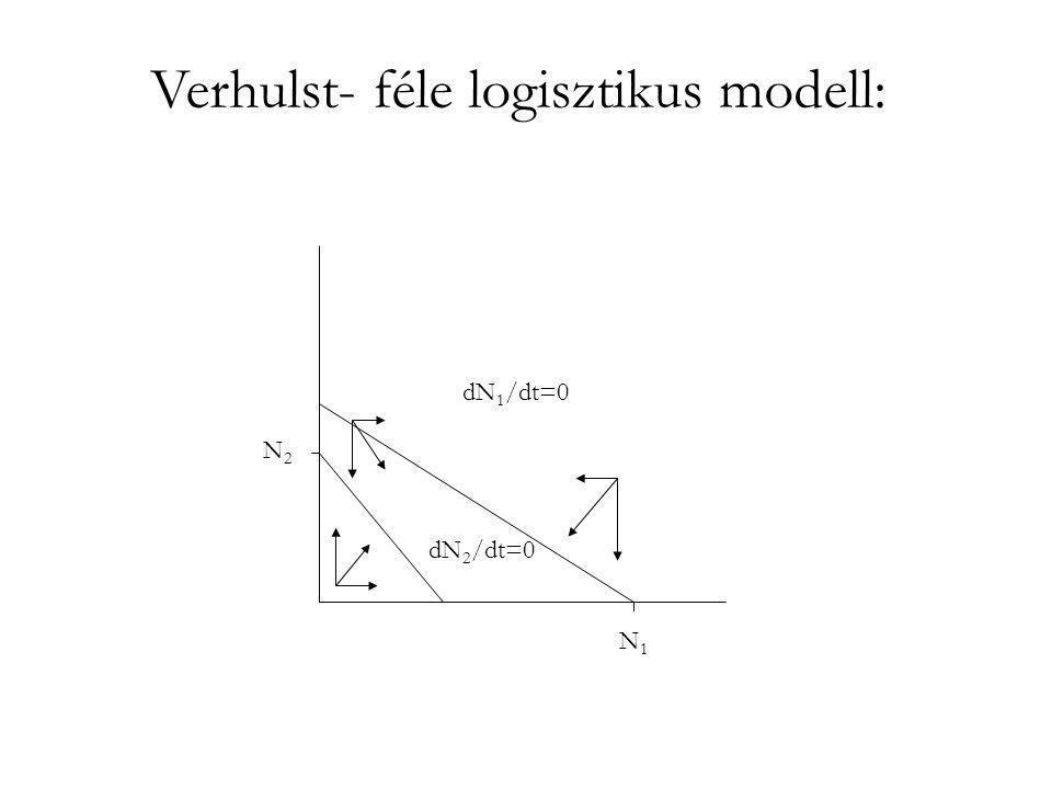 Verhulst- féle logisztikus modell: