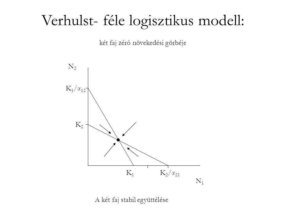 Verhulst- féle logisztikus modell: két faj zéró növekedési görbéje