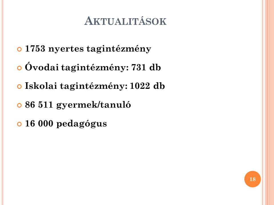 Aktualitások 1753 nyertes tagintézmény Óvodai tagintézmény: 731 db
