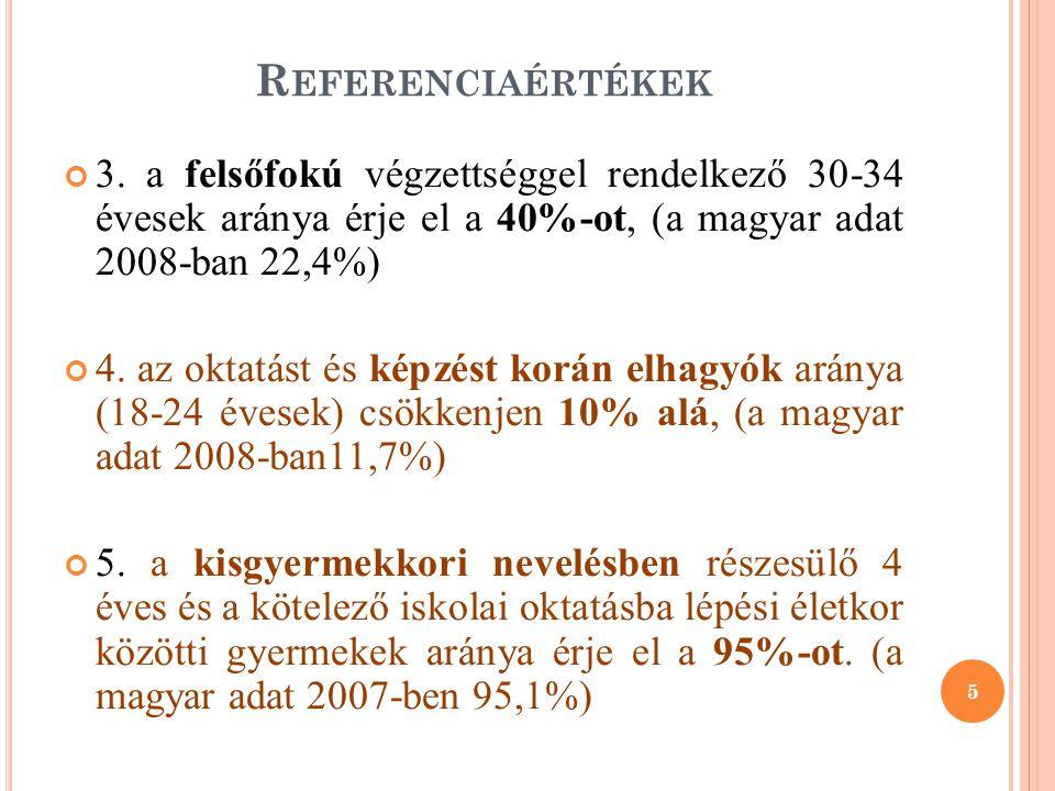 Referenciaértékek 3. a felsőfokú végzettséggel rendelkező 30-34 évesek aránya érje el a 40%-ot, (a magyar adat 2008-ban 22,4%)