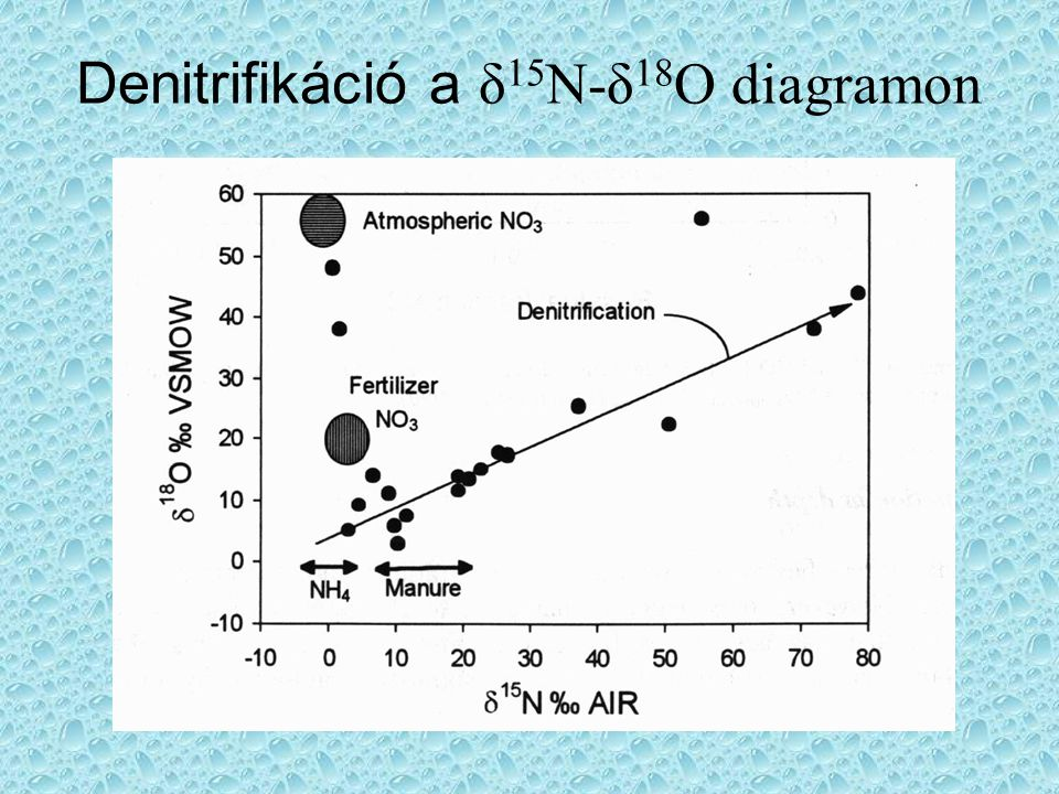 Denitrifikáció a δ15N-δ18O diagramon