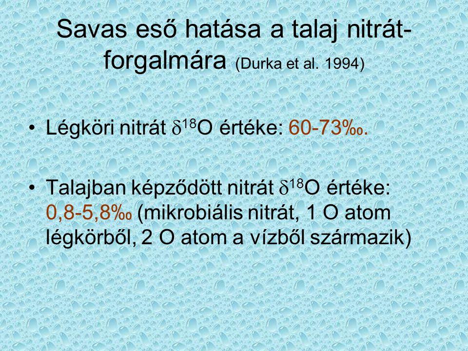 Savas eső hatása a talaj nitrát-forgalmára (Durka et al. 1994)