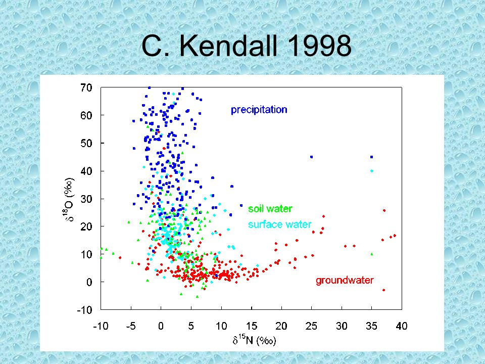 C. Kendall 1998