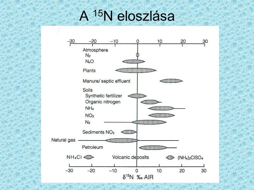 A 15N eloszlása