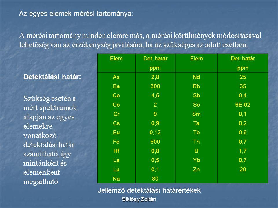 Az egyes elemek mérési tartománya: