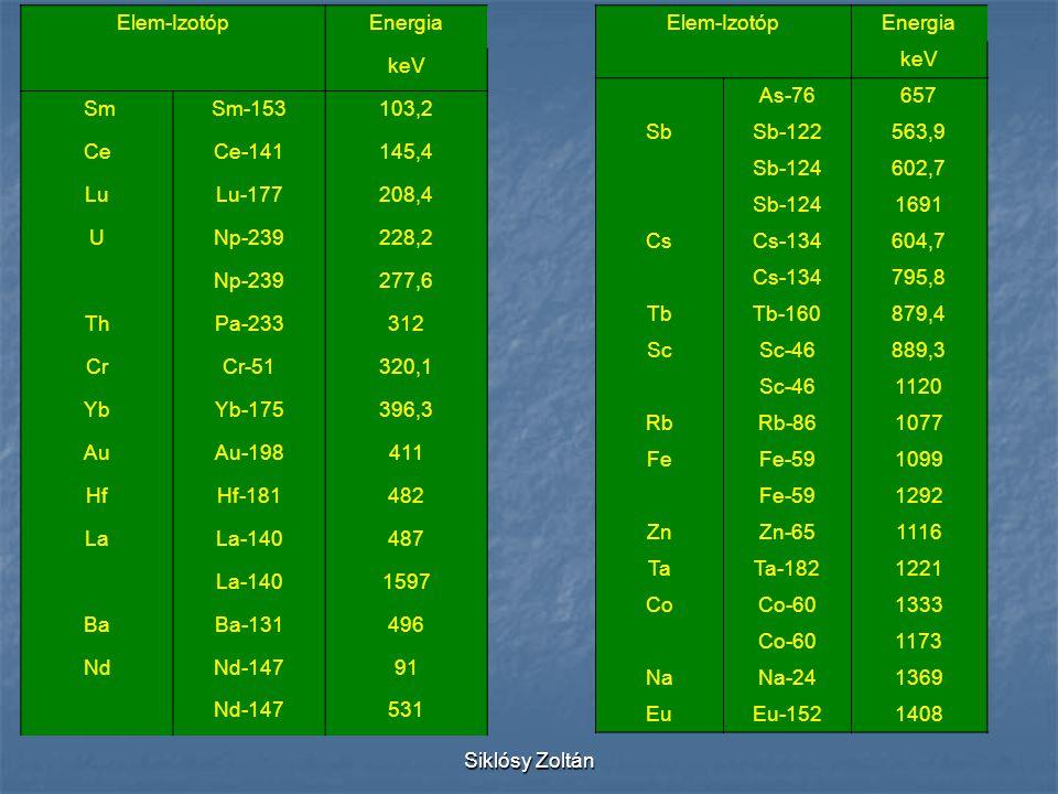 Elem-Izotóp Energia. keV. Sm. Sm-153. 103,2. Ce. Ce-141. 145,4. Lu. Lu-177. 208,4. U. Np-239.