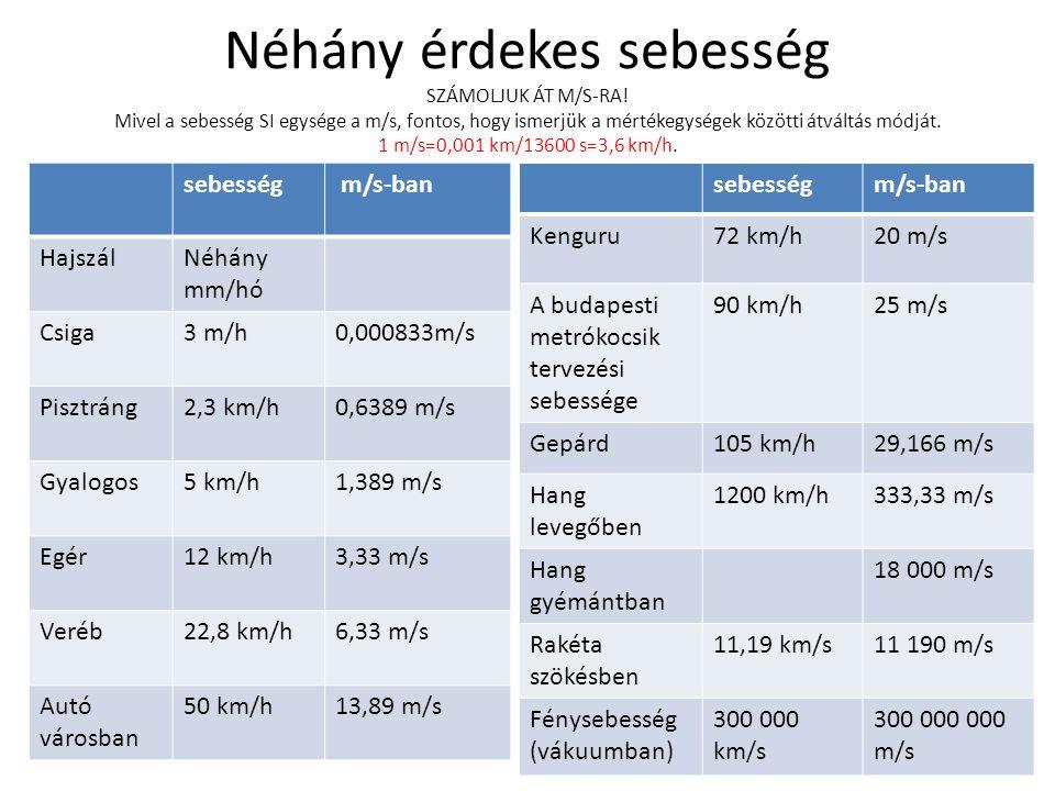 Néhány érdekes sebesség SZÁMOLJUK ÁT M/S-RA
