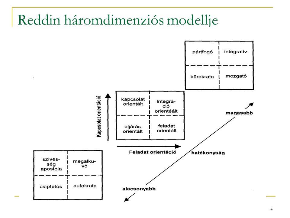 Reddin háromdimenziós modellje