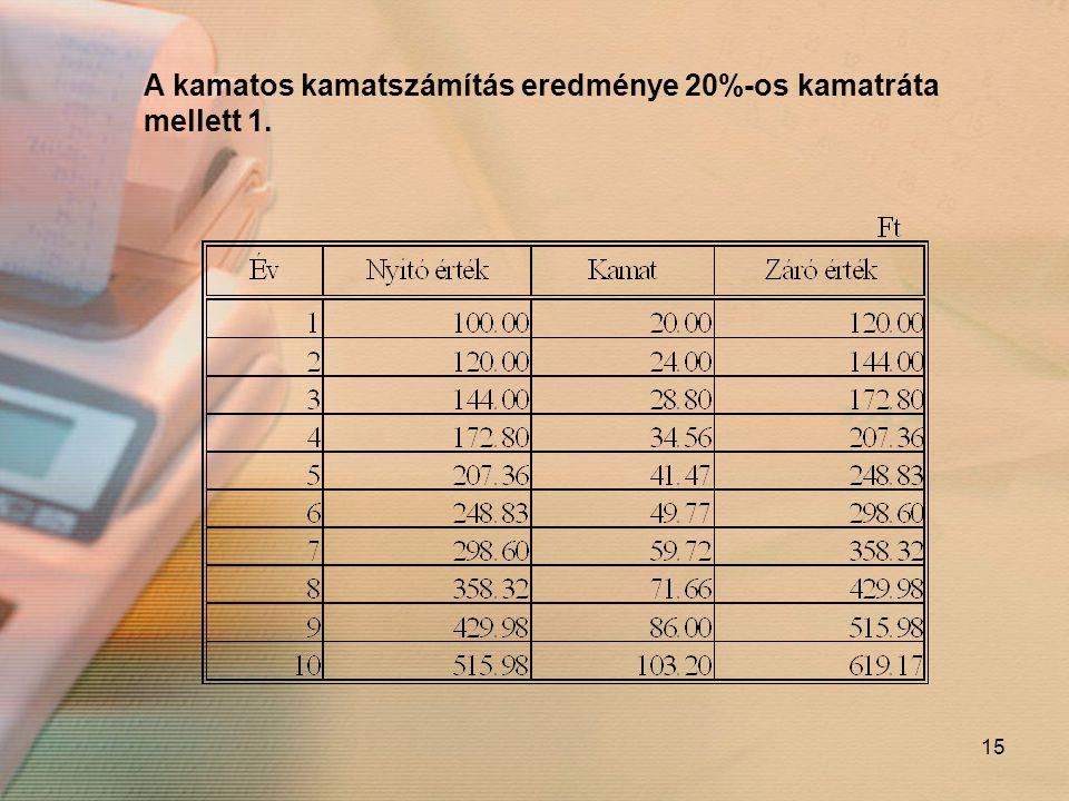 A kamatos kamatszámítás eredménye 20%-os kamatráta mellett 1.
