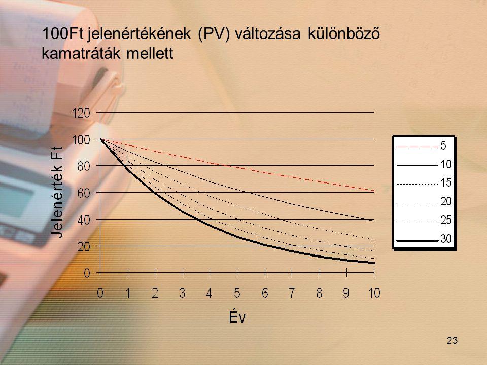 100Ft jelenértékének (PV) változása különböző kamatráták mellett