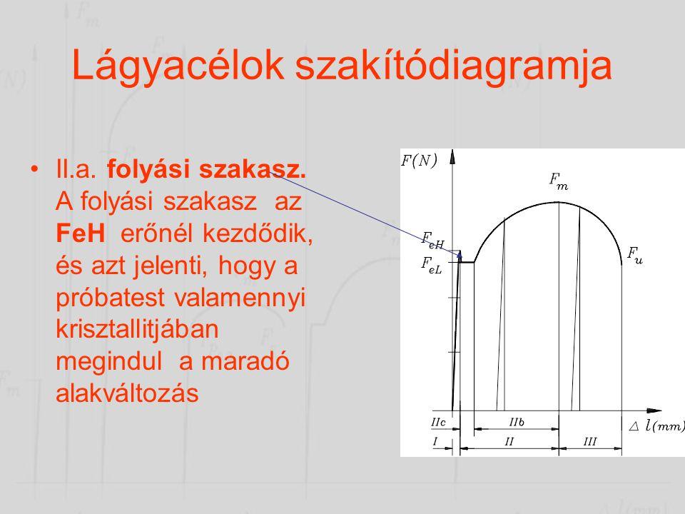 Lágyacélok szakítódiagramja