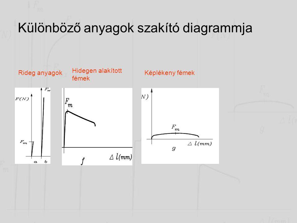 Különböző anyagok szakító diagrammja