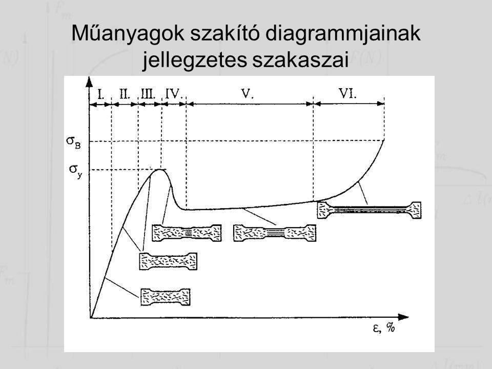 Műanyagok szakító diagrammjainak jellegzetes szakaszai