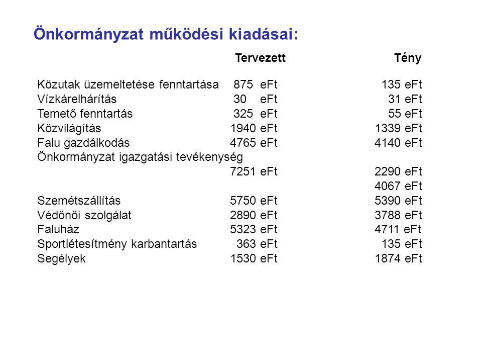 Önkormányzat működési kiadásai: