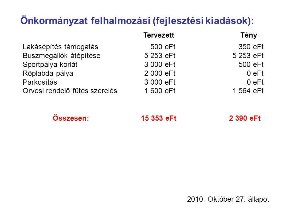 Önkormányzat felhalmozási (fejlesztési kiadások):