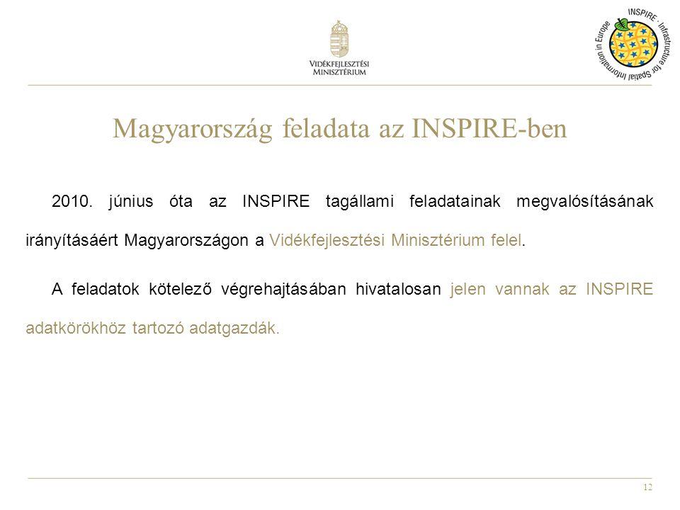 Magyarország feladata az INSPIRE-ben