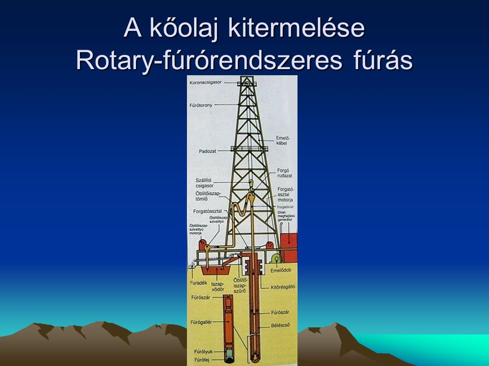 A kőolaj kitermelése Rotary-fúrórendszeres fúrás