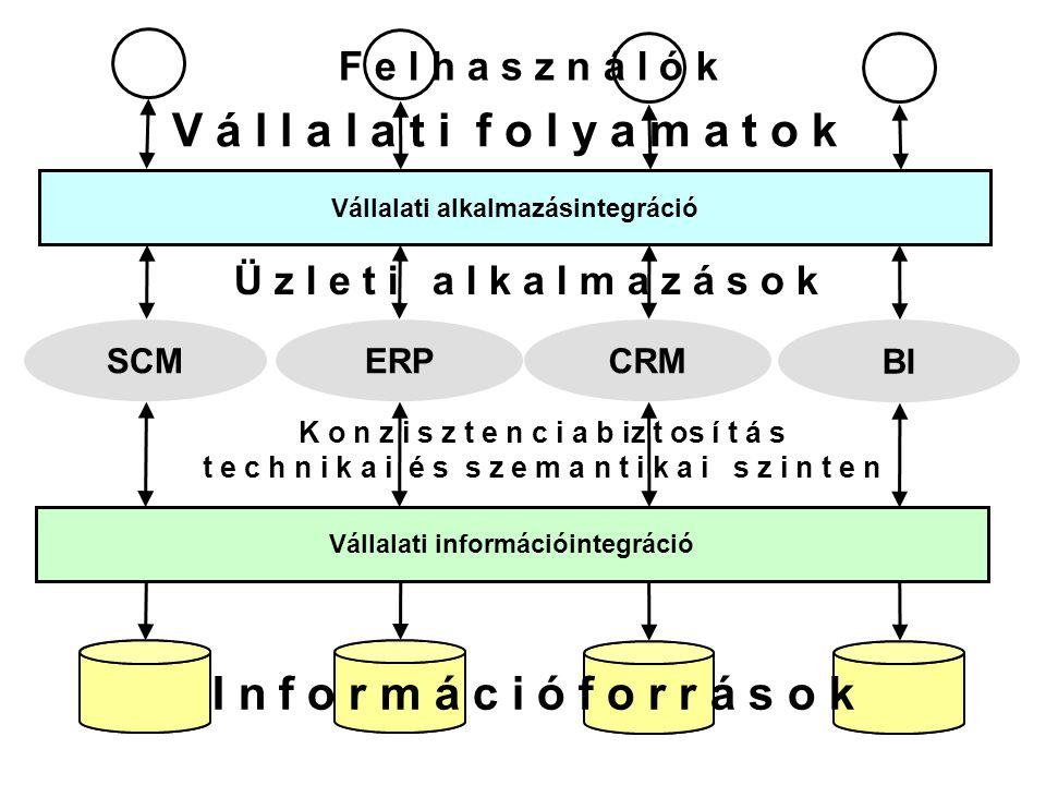 Vállalati alkalmazásintegráció Vállalati információintegráció