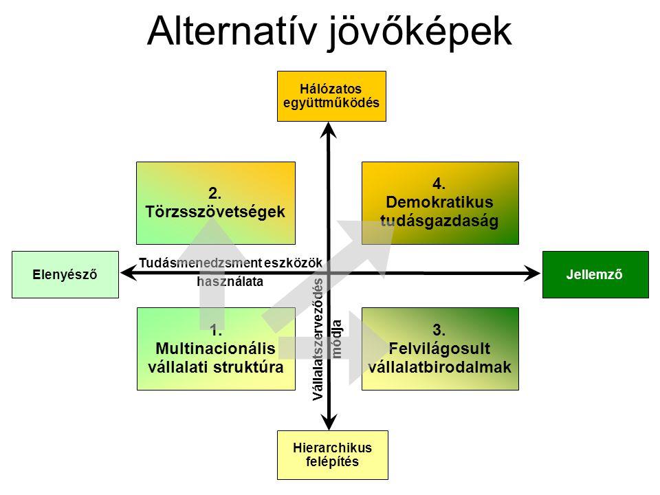 Alternatív jövőképek 2. Törzsszövetségek 4. Demokratikus tudásgazdaság