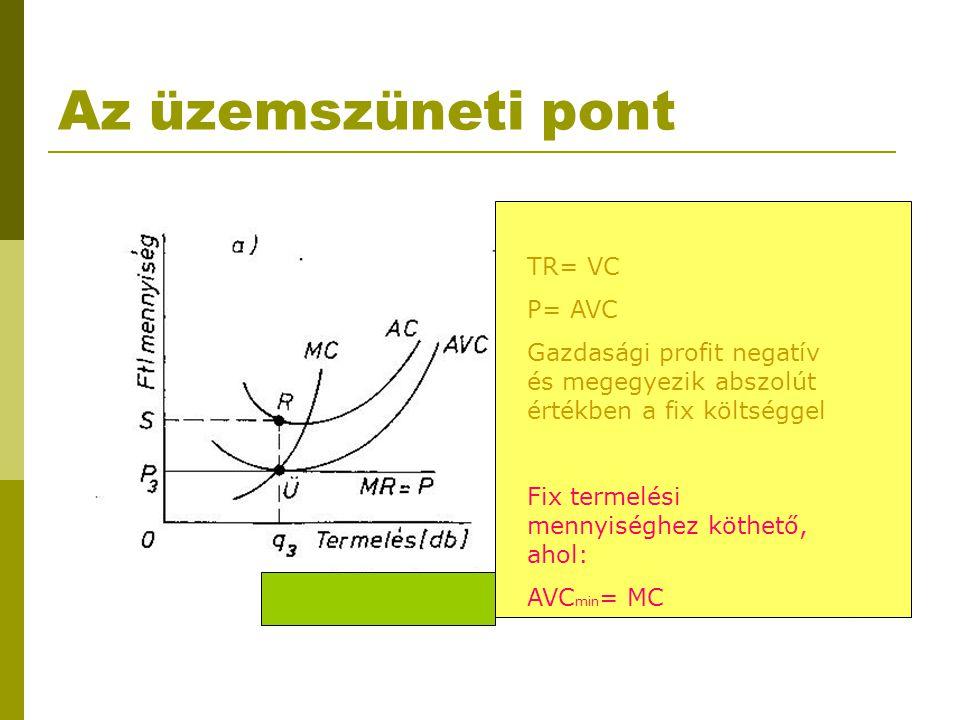 Az üzemszüneti pont TR= VC P= AVC