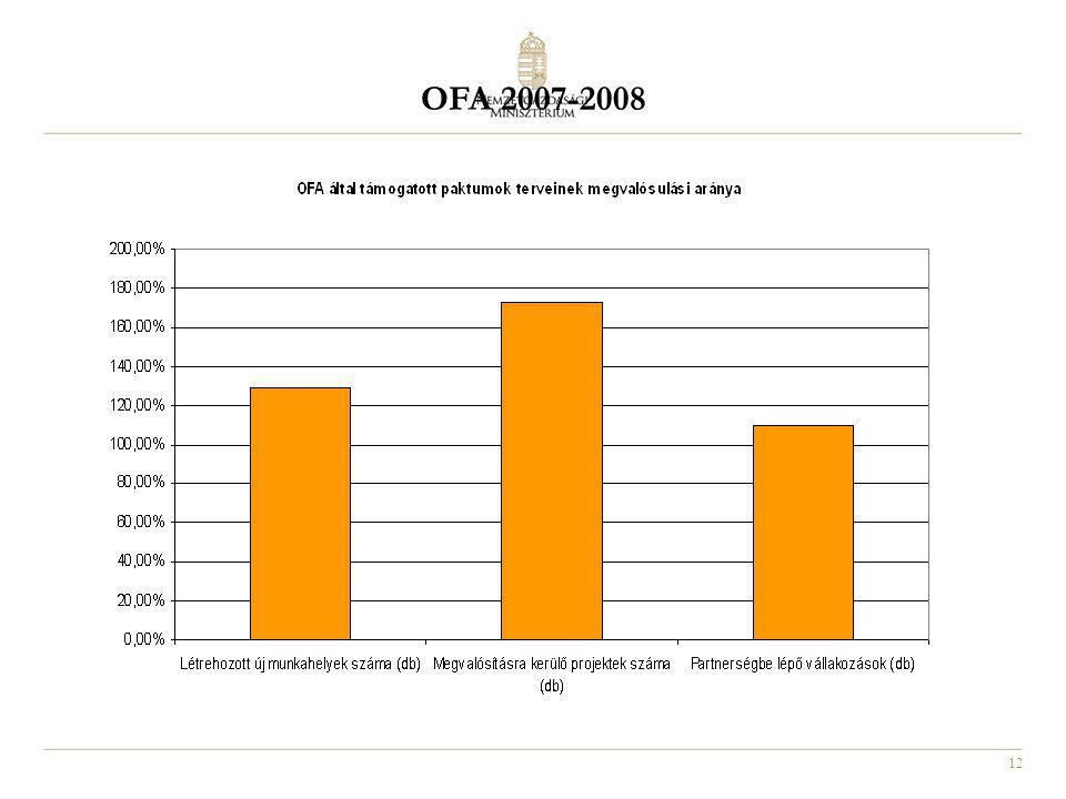 OFA 2007-2008