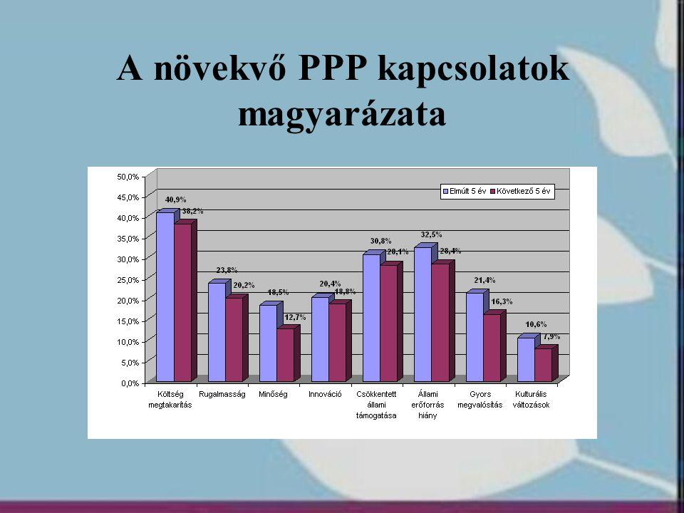 A növekvő PPP kapcsolatok magyarázata