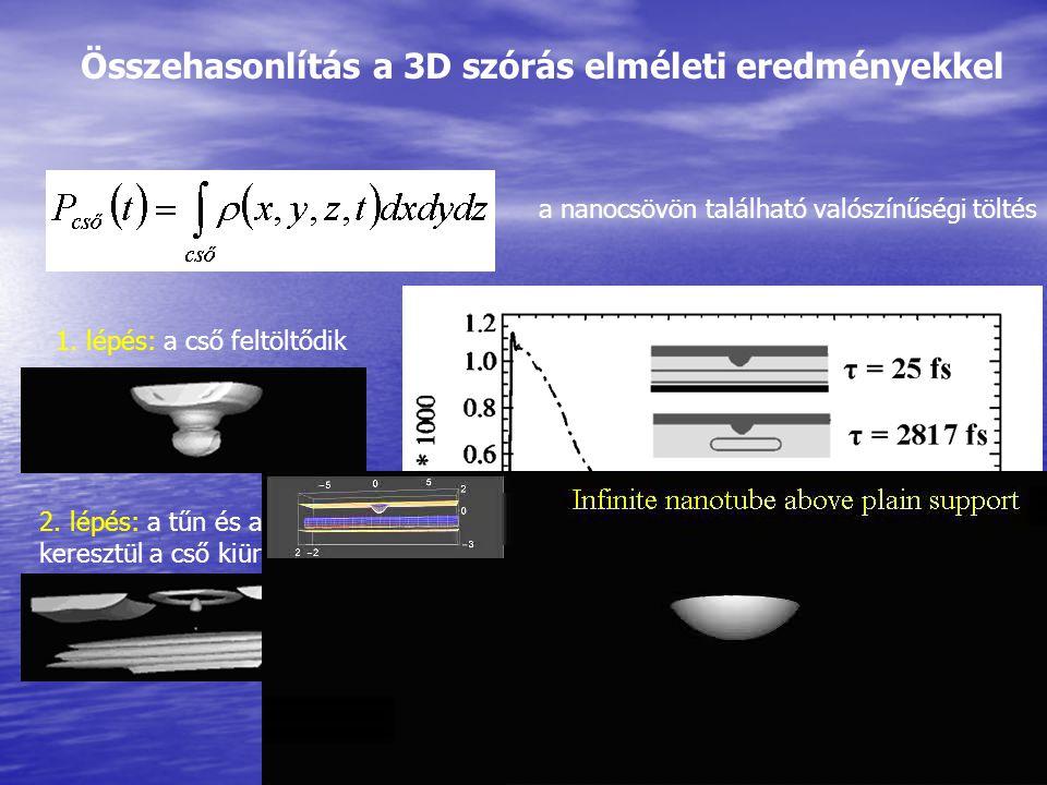 Összehasonlítás a 3D szórás elméleti eredményekkel