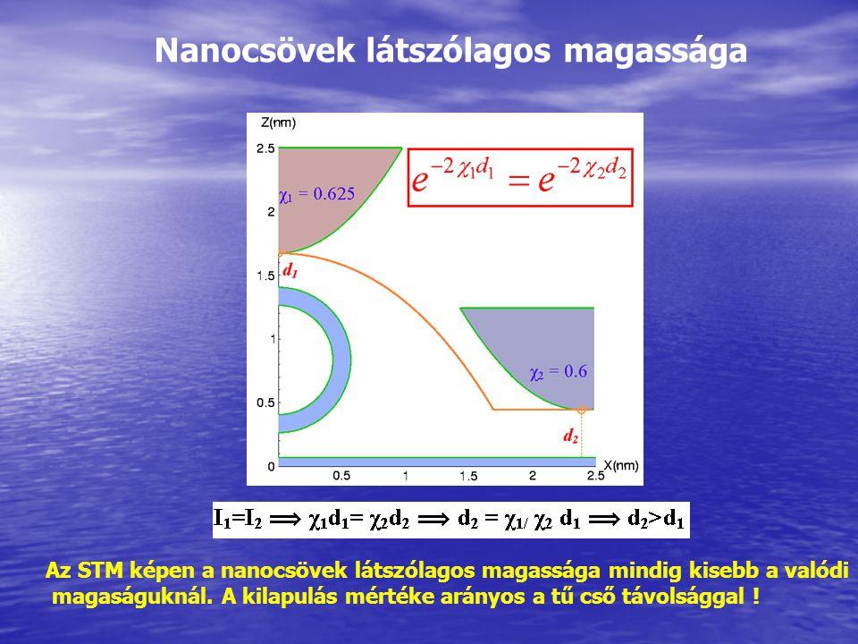 Nanocsövek látszólagos magassága