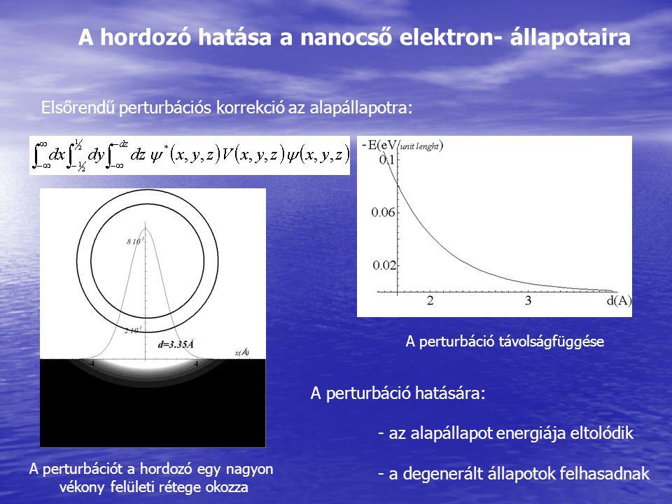 A hordozó hatása a nanocső elektron- állapotaira