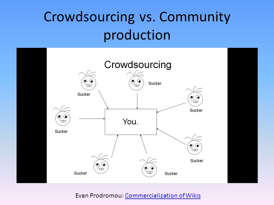 Crowdsourcing vs. Community production