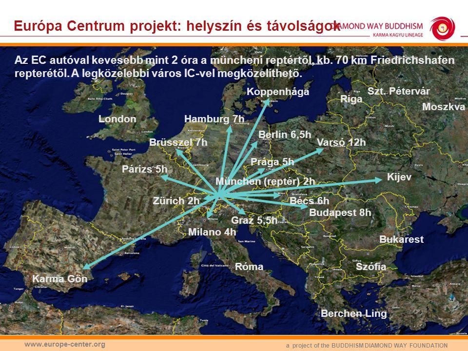 Európa Centrum projekt: helyszín és távolságok