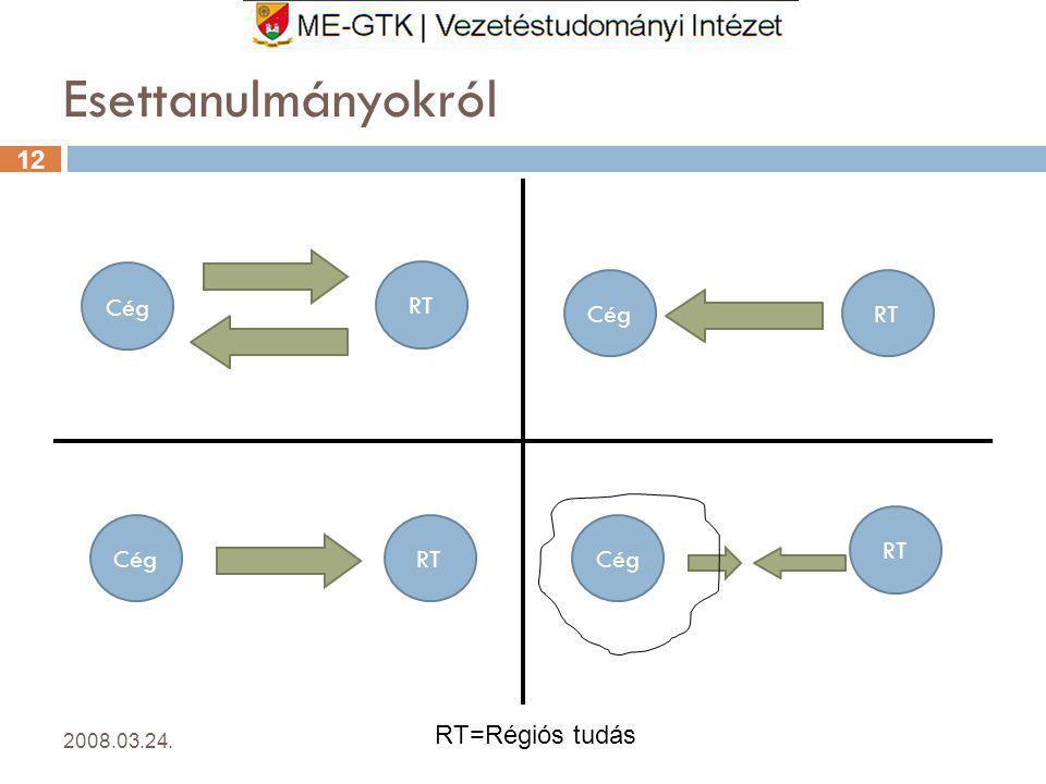 Esettanulmányokról Cég RT Cég RT RT Cég RT Cég RT=Régiós tudás
