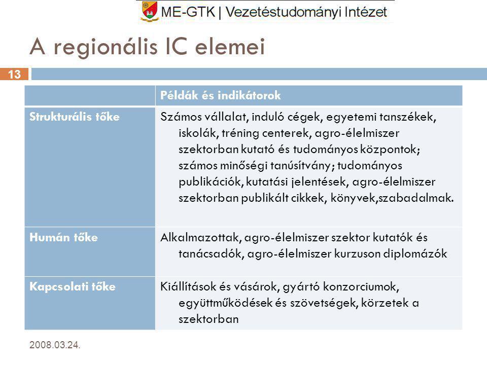 A regionális IC elemei Példák és indikátorok Strukturális tőke